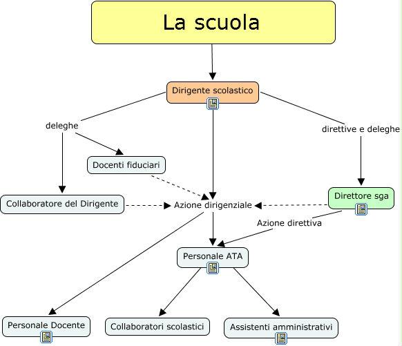 Immagine dell'organigramma